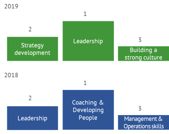 Business Leaders training needs are changing